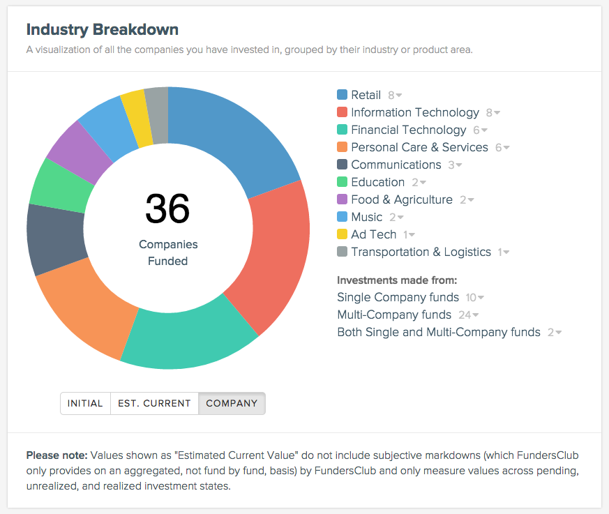 Screenshot of a sample Industry Breakdown chart.