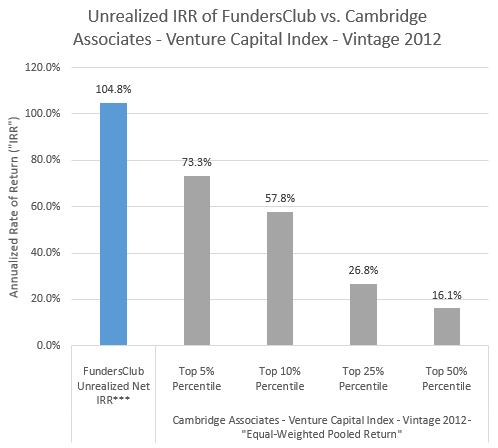 Unrealized IRR of FundersClub vs. Cambridge Associates - Venture Capital Index - Vintage 2012