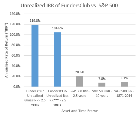 Unrealized IRR of FundersClub vs. S&P 500