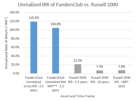 Unrealized IRR of FundersClub vs. Russell 200