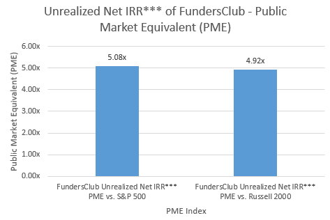 Unrealized Net IRR*** of FundersClub - Public Market Equivalent (PME)