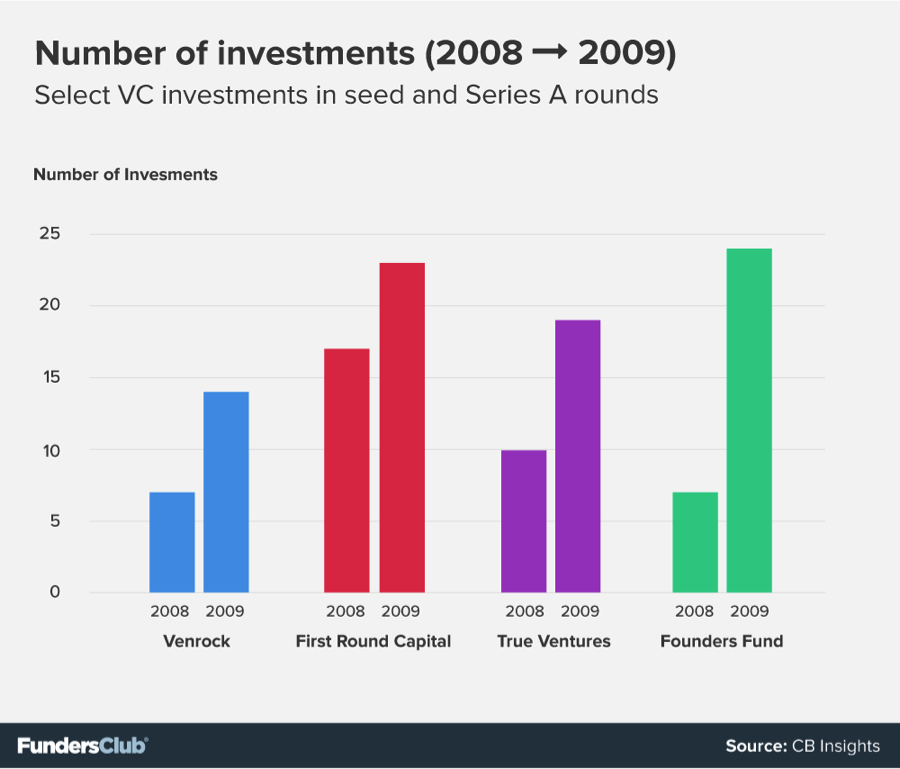 Number of seed and Series A investments, 2008-2009