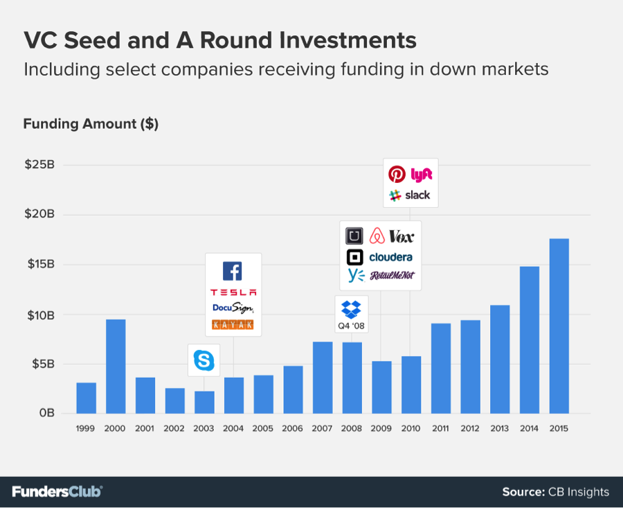 VC Seed and A Round Investments, 1999-2015