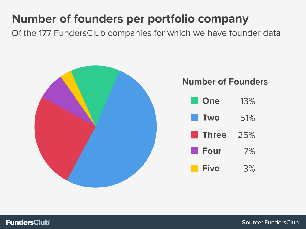 A Guide to Co-founder Fit | FundersClub