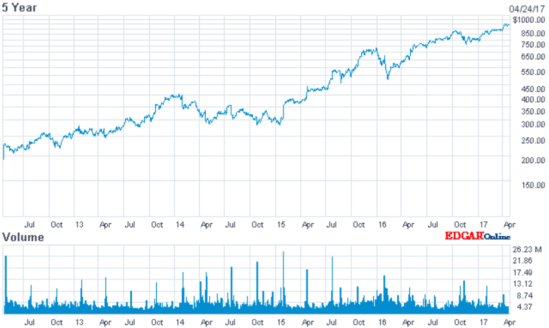 Amazon's stock price, last 5 years.