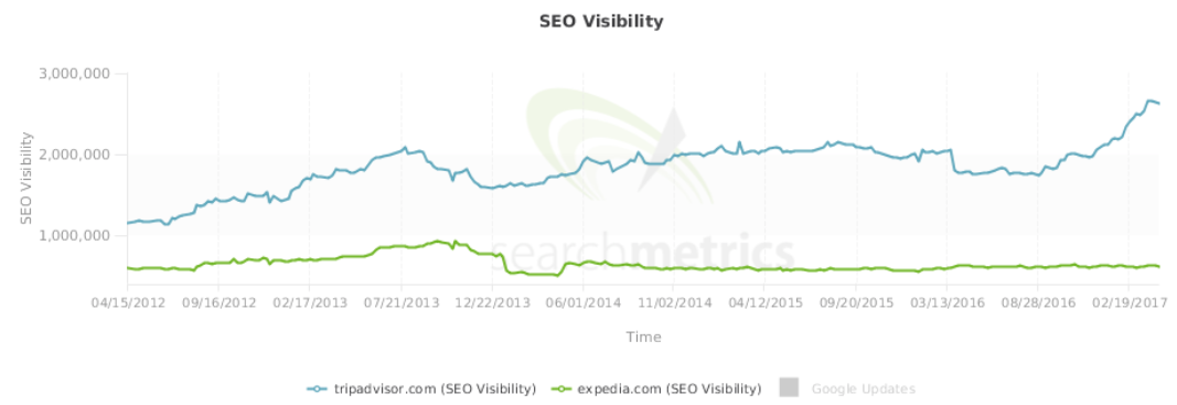Tripadvisor's SEO Visibility has outpaced Expedia's.