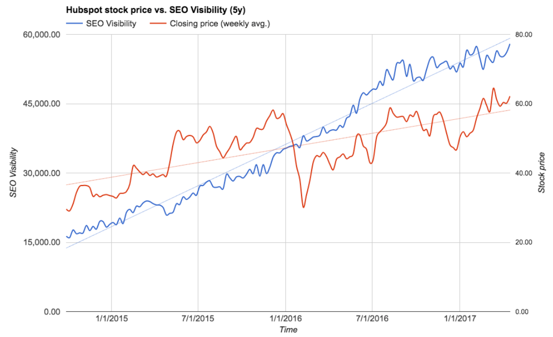 Hubspot's stock price roughly tracks its SEO Visibility.