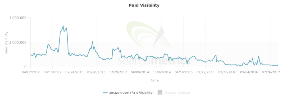 PPC spending of Amazon.com: declining even though the company's value is steadily increasing