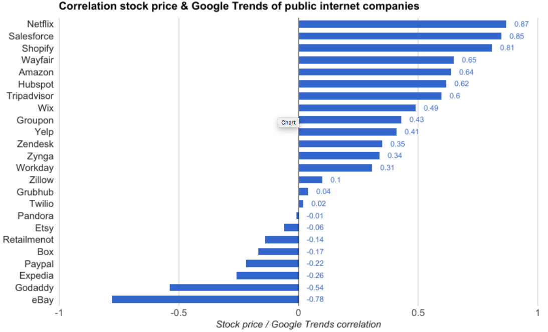 Google Trends track more closely with stock prices.