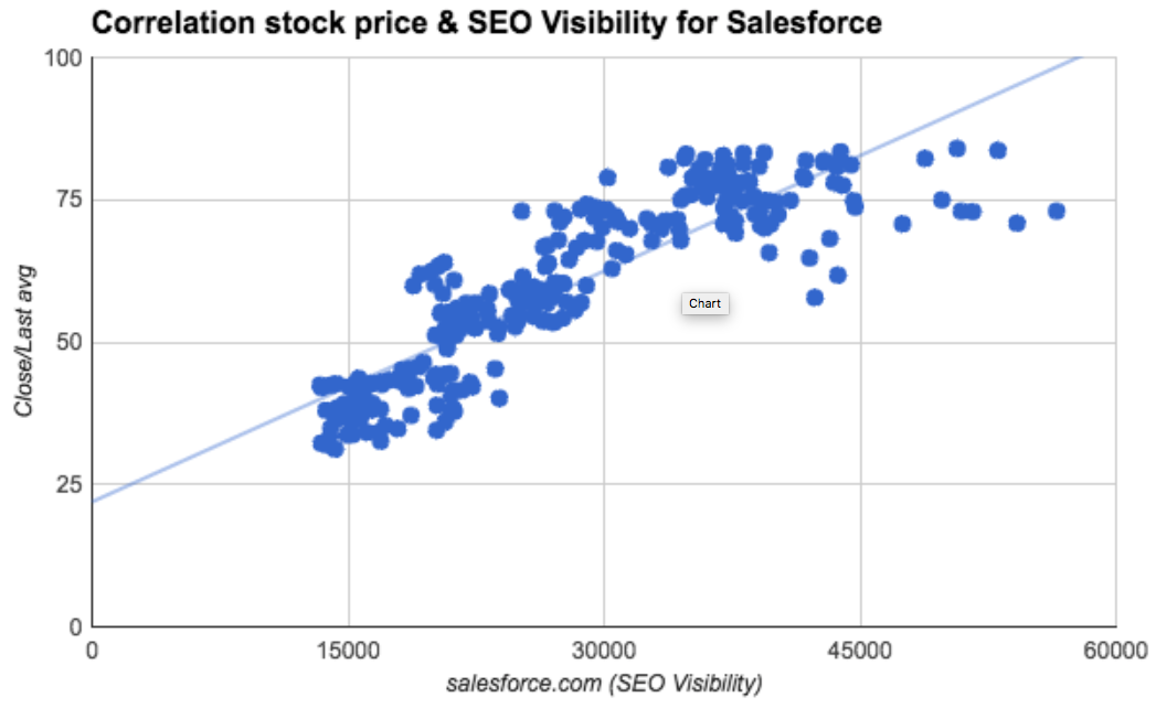 Correlation stock price and SEO Visibility for Salesforce