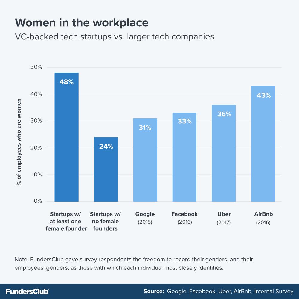 The 2017 US Startup Team Gender Diversity Study | FundersClub